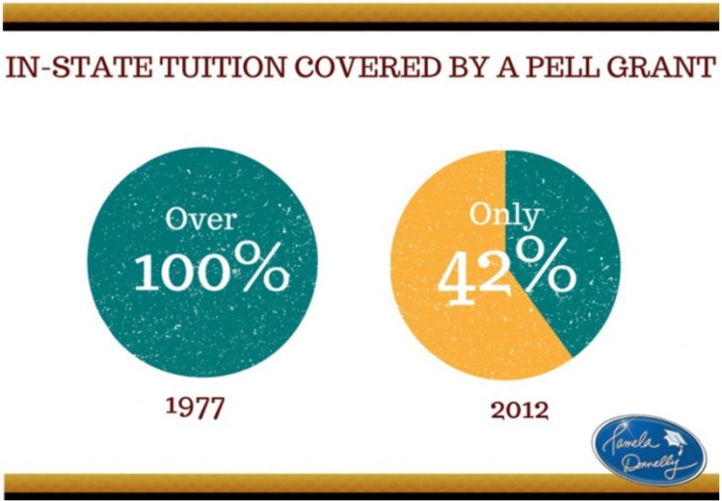 Instate_tuition_PellGrant_BackToSchool_Students